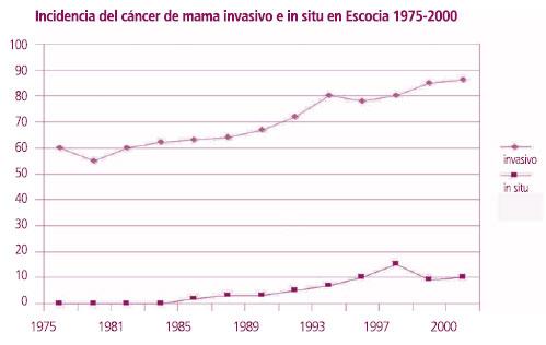 durante 75 años, se ha producido menos hormona